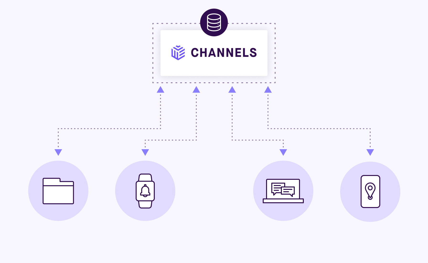 A diagram showing devices sharing data in realtime with Pusher Channels